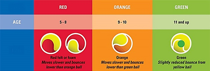 Three types of tennis balls